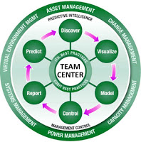 Installed a Product Date Management Software Team Centre